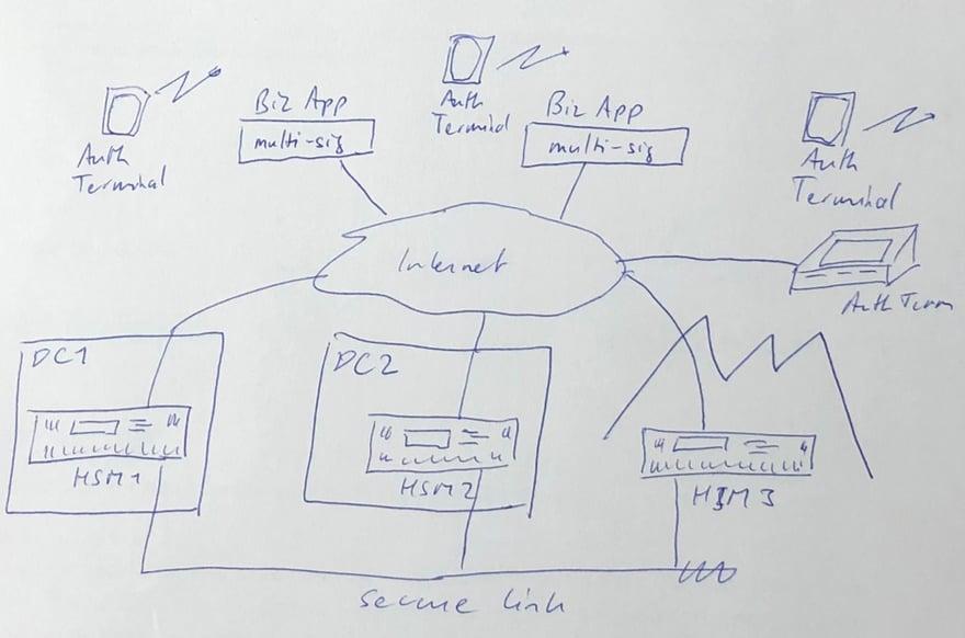 crypto_custody_solution_setup