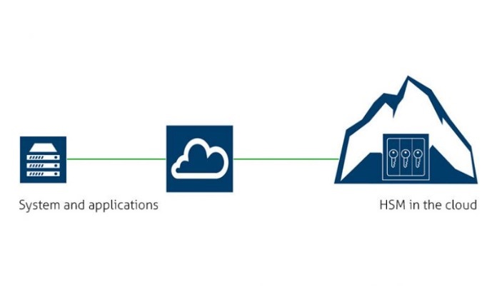 HSM in the cloud - what to watch out for?